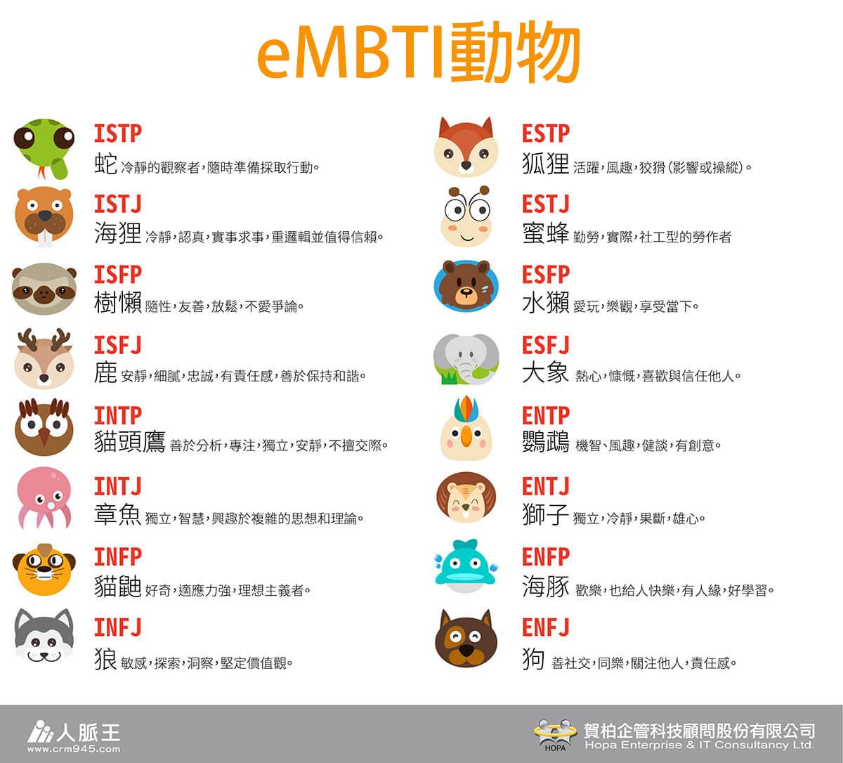 MBTS(MBTI-System)動物